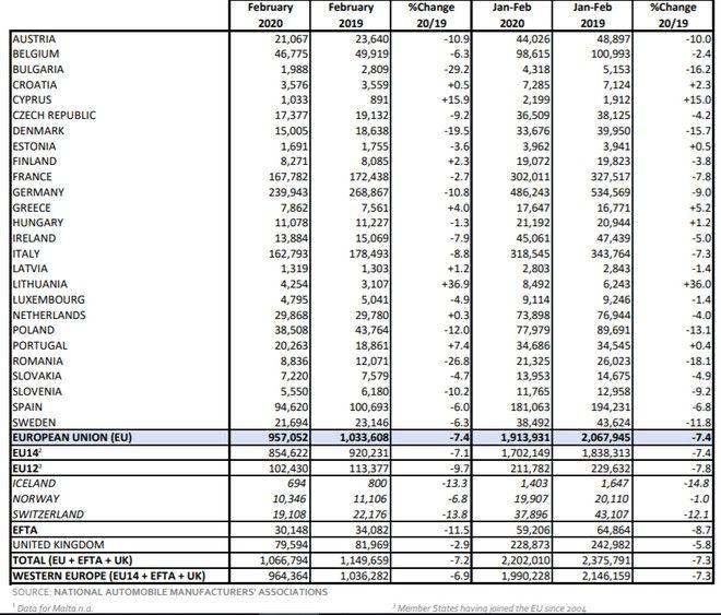 Κάθετη πτώση των πωλήσεων ΙΧ στην Ευρώπη