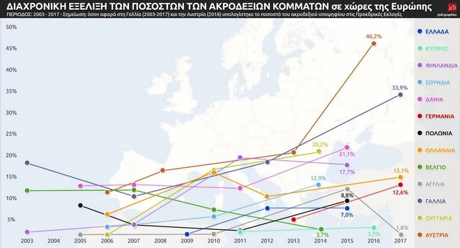 Χάρτης: Η μαύρη άνοδος της ακροδεξιάς σε Ελλάδα και Ευρώπη