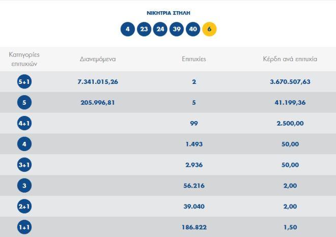 Τζόκερ Αυτοί είναι οι τυχεροί αριθμοί της κλήρωσης 2055 για τα 7 εκ ευρώ