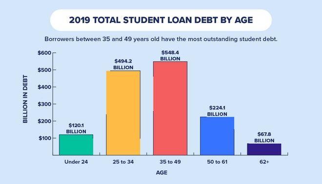 Το χρέος σε φοιτητικά δάνεια ανά ηλικιακή ομάδα