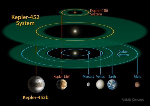 NASA: Kepler 452B, ο 'ξάδελφος' της Γης