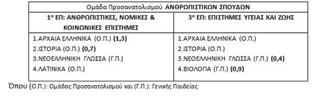 Τι θα ισχύσει στις Πανελλήνιες 2018