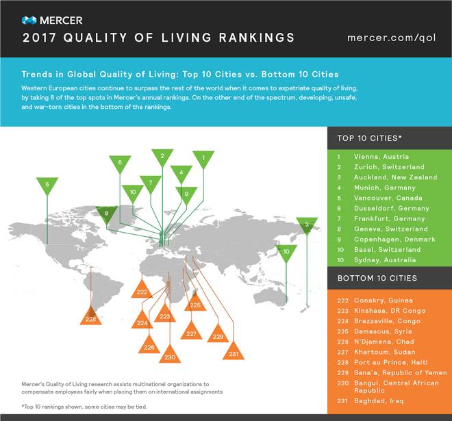 Αυτές οι πόλεις παρέχουν υψηλότερη ποιότητα ζωής