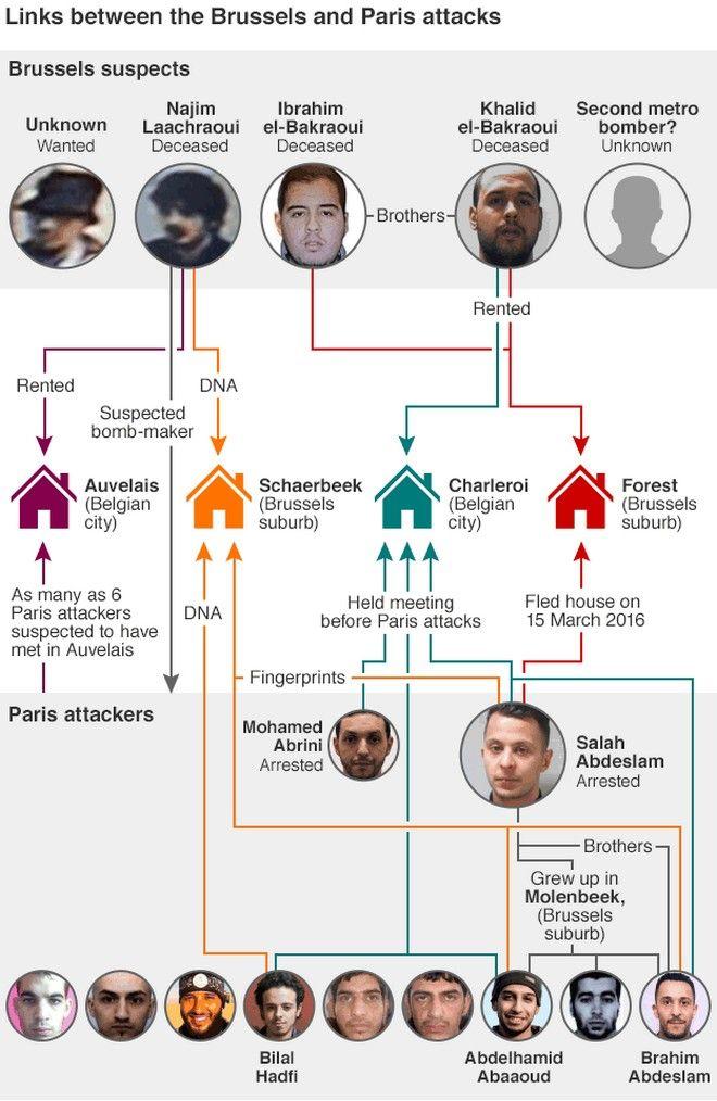 Βρυξέλλες: Ο τζιχαντιστικός πυρήνας του Αμπρινί σχεδίαζε νέα επίθεση στη Γαλλία