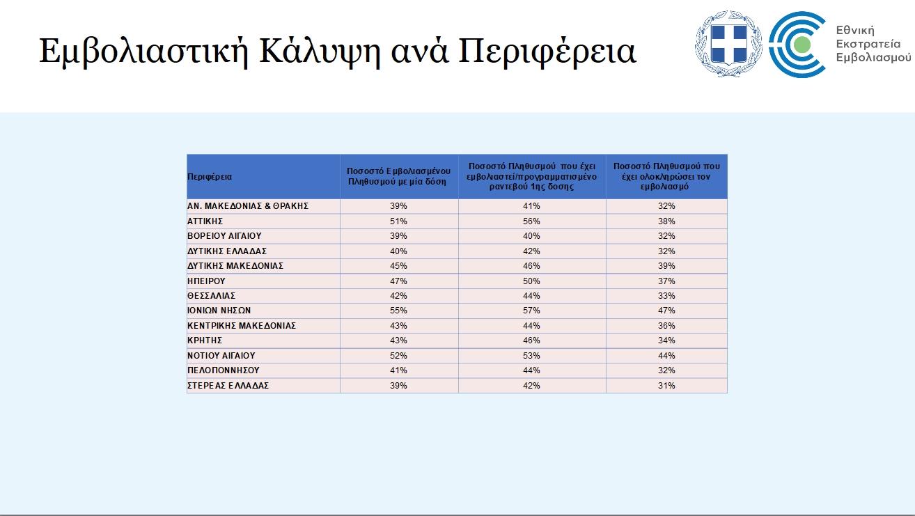 Πόσοι έχουν εμβολιαστεί σε κάθε περιφέρεια της Ελλάδας - Μπροστά Αττική και Ιόνιο