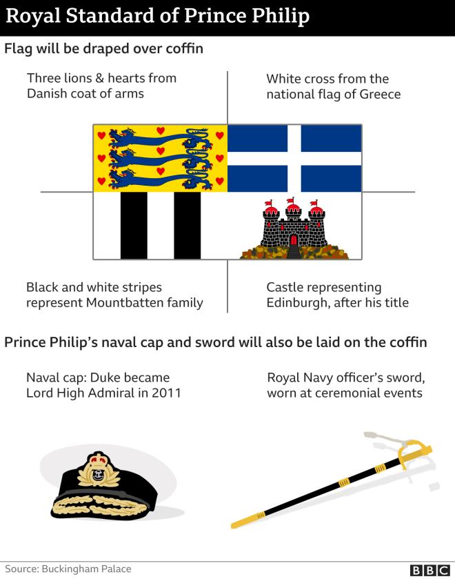 Πρίγκιπας Φίλιππος: Με τον ελληνικό σταυρό στη σημαία πάνω στο φέρετρο - Οι συμβολισμοί