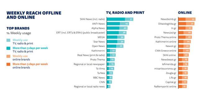 Έρευνα Reuters: Το NEWS 24/7 σταθερά στα πρώτα digital ΜΜΕ που εμπιστεύονται οι Έλληνες