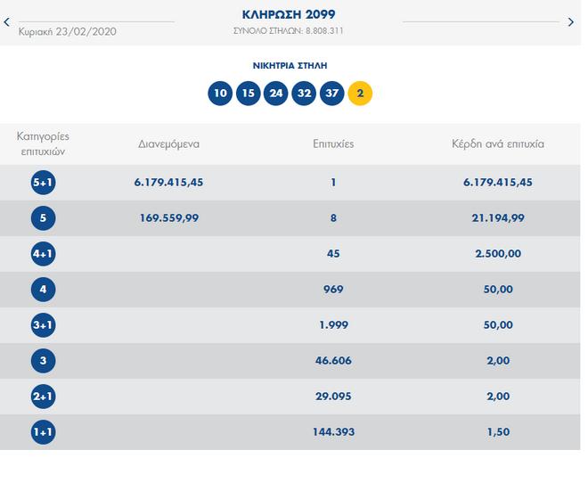 Κλήρωση Τζόκερ: Αυτοί είναι οι τυχεροί αριθμοί για τα 6 εκατ. ευρώ