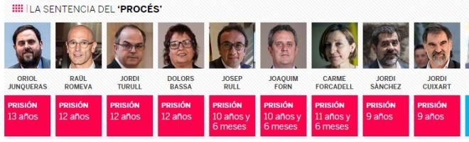 Στη φυλακή εννιά αυτονομιστές Καταλανοί ηγέτες
