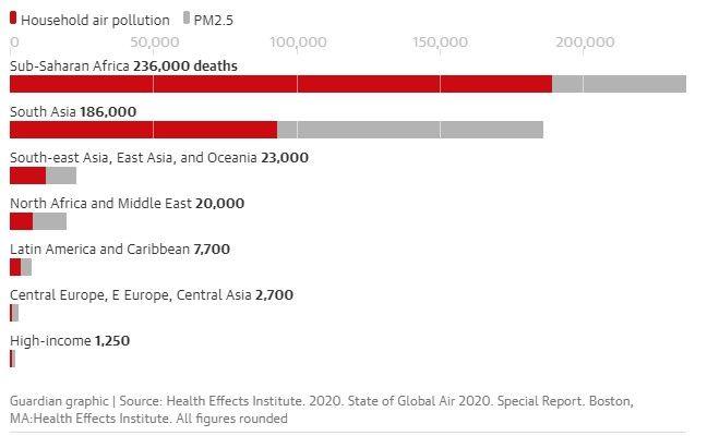 Σχεδόν 500.000 μωρά πέθαναν σ' ένα χρόνο από την ατμοσφαιρική μόλυνση