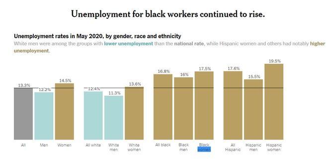 ΗΠΑ: Η ανεργία μειώθηκε και ο Τραμπ αυτοαποθεώθηκε στο twitter