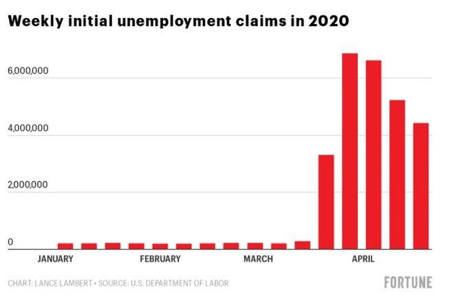 Ο ρυθμός εξέλιξης στην ανεργία ανά εβδομάδα στις ΗΠΑ για το 2020