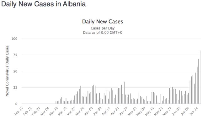 Κορονοϊός: Αλβανία και Βουλγαρία χάνουν την μάχη. Νέο ρεκόρ κρουσμάτων