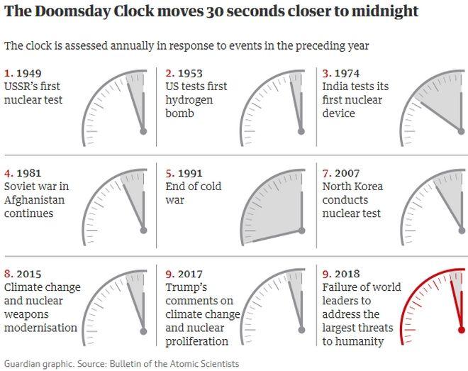 Το Ρολόι της Αποκάλυψης 'μίλησε': Απέχουμε δύο λεπτά από το τέλος του κόσμου
