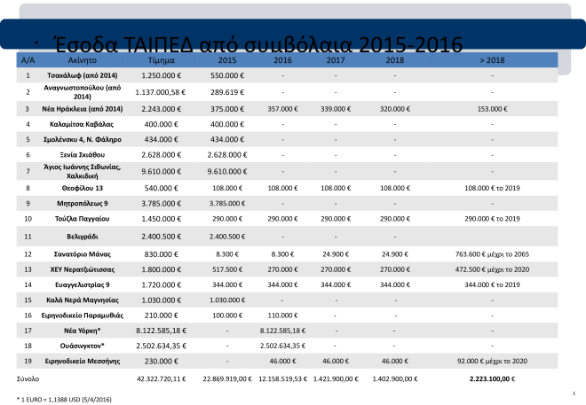 ΤΑΙΠΕΔ: Έρχονται έσοδα 42,32 εκατ. ευρώ από 19 ακίνητα
