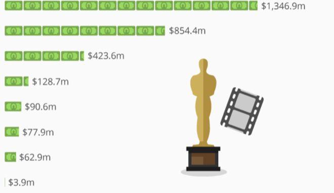 Όσκαρ 2019: Οι ευνοούμενες των ταμείων - Πώς έχουν πάει οι υποψήφιες ταινίες σε εισπράξεις