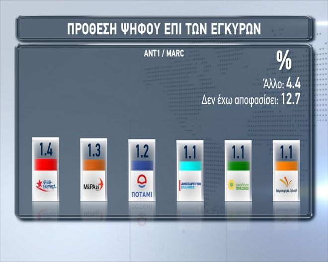 Δημοσκόπηση Marc για τον ΑΝΤ1 Στις 76 μονάδες η διαφορά ΝΔ - ΣΥΡΙΖΑ