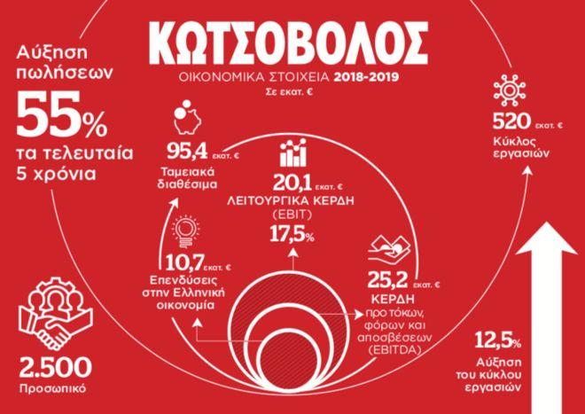 """Κωτσόβολος: Γιατί """"χαίρεται"""" με την είσοδο των Public - Πλαίσιο στα ηλεκτρικά"""