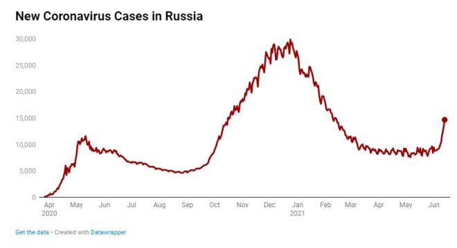 Ρωσία: Πώς εξηγείται η