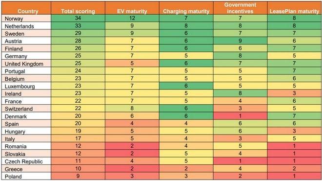 Ηλεκτρικά οχήματα Οι πιο προετοιμασμένες χώρες - Ουραγός η Ελλάδα στην Ευρώπη
