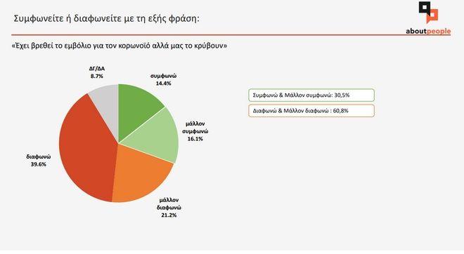 Κορονοϊός - Έρευνα aboutpeople:  Οι Έλληνες φοβούνται και επικροτούν τα αυστηρά μέτρα