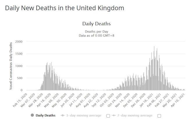 Ζωή ξανά στη Βρετανία: Εμβόλια, μπύρες, ψώνια και μείωση θανάτων
