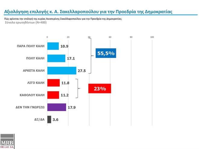 Δημοσκόπηση: Οι Έλληνες ανησυχούν για