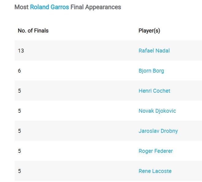 Roland Garros: Ζαλίζουν τα κέρδη του Τσιτσιπά παρά την ηρωική ήττα