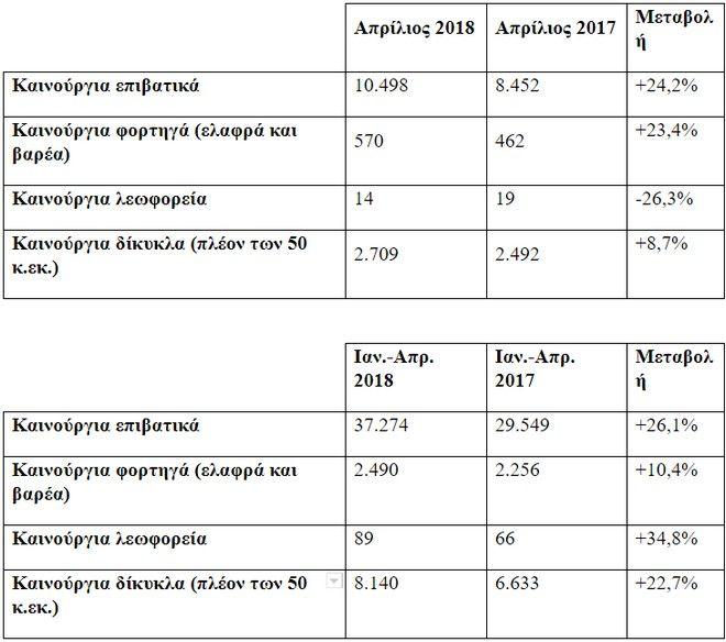 Η ετήσια μεταβολή στις πωλήσεις ΙΧ