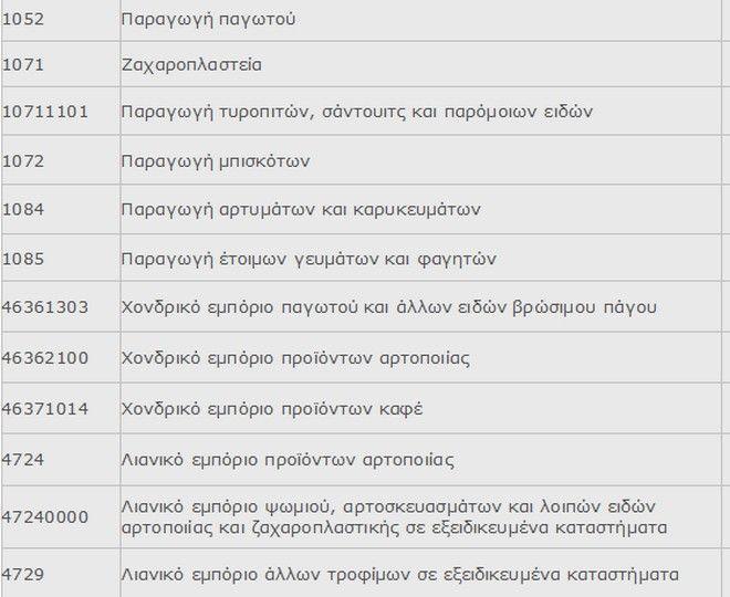 ΕΠΟΕΣ: Προτάσεις για περαιτέρω στήριξη της οργανωμένης εστίασης