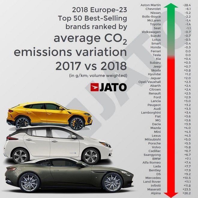 Στα 34 δισ. ευρώ τα πρόστιμα για ρύπους των κατασκευαστών αυτοκινήτων το 2021