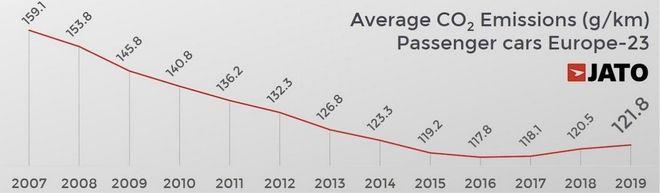 Αυξήθηκαν, αντί να μειωθούν οι εκπομπές ρύπων από τα αυτοκίνητα
