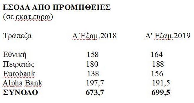 Τράπεζες: Προμήθειες 700 εκατ. ευρώ πληρώσαμε το πρώτο εξάμηνο του 2019