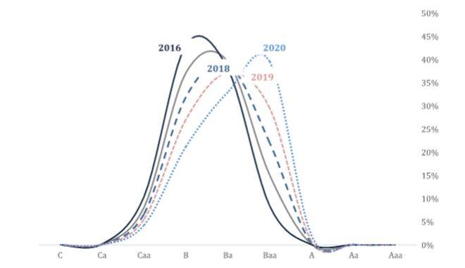 Βελτίωση της πιστοληπτικής αξιολόγησης των ελληνικών ομολόγων ως το 2020 βλέπει η Τράπεζα Πειραιώς