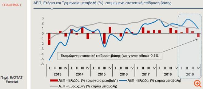 Alpha Bank: Πτώση του ΑΕΠ κατά 0,4% - 0,9% το 2020 λόγω κορονοϊού