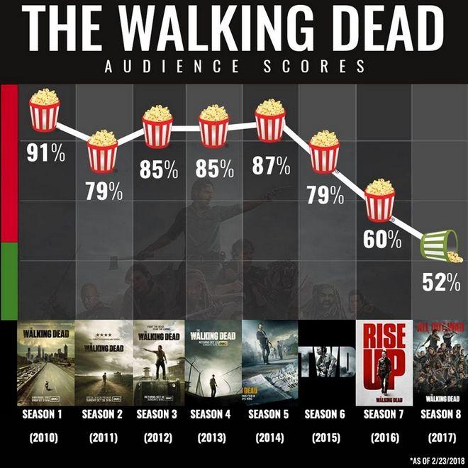 Το Walking Dead επέστρεψε με πάταγο και μάλλον... αναστήθηκε