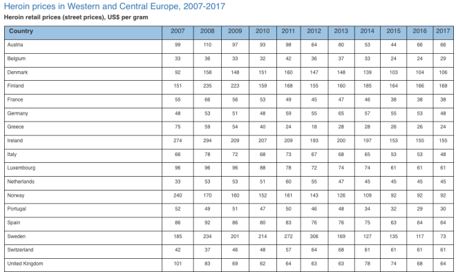 Κοκαΐνη - Ηρωίνη: Το κόστος του λευκού θανάτου στις πιάτσες της Ελλάδας
