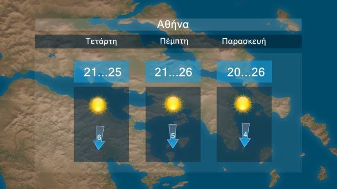 Καιρός: Ηλιοφάνεια και χωρίς βροχές μέχρι την 28η Οκτωβρίου