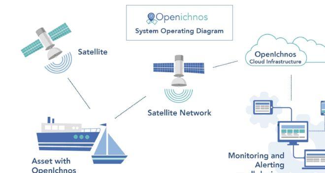 Openichnos: Η κρητική Startup που κέρδισε το Bluegrowth