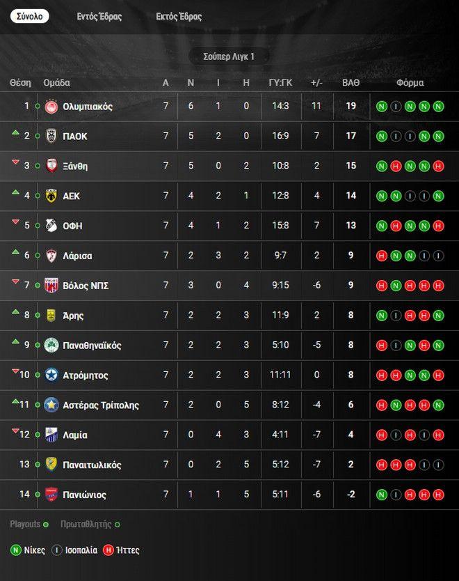 Super League: Η βαθμολογία μετά από την 7η αγωνιστική