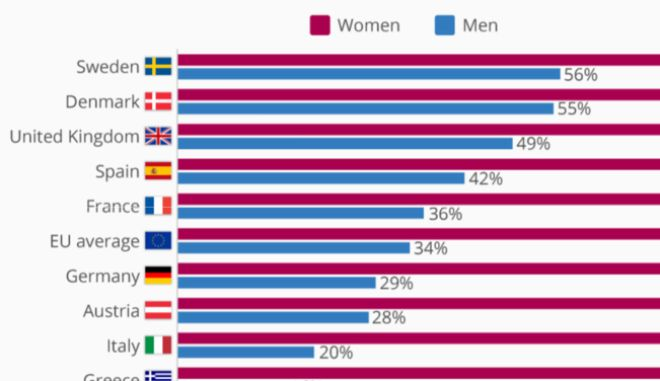 Ποιος κάνει τις δουλειές του σπιτιού στην Ελλάδα