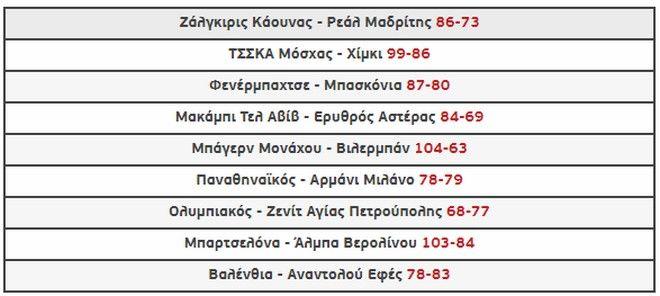 EuroLeague 2019/20: Η κατάταξη, τα αποτελέσματα και το πρόγραμμα
