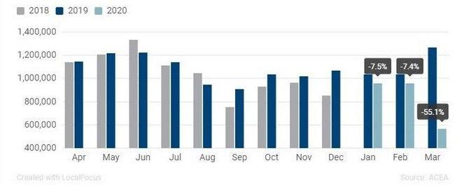 Πτώση 48,17% στις πωλήσεις ΙΧ στην Ευρώπη