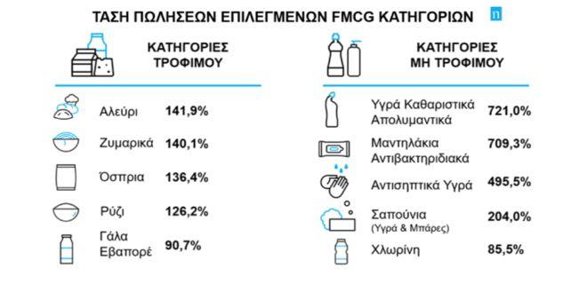 Κορονοϊός - Σούπερ Μάρκετ: Τι αγοράσαν κατά 721% παραπάνω οι Έλληνες