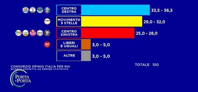 Εκλογές στην Ιταλία: Πρωτιά για το Κίνημα Πέντε Αστέρων - Θολό τοπίο δείχνουν τα exit poll