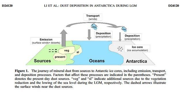 Το παραπάνω γράφημα μας εξηγεί σχηματικά την μεταφορά ρύπων και σκόνης από τις πηγές προς την Ανταρκτική. Με το ίδιο τρόπο έγινε η εναπόθεση ρύπων και στην Γροιλανδία.
