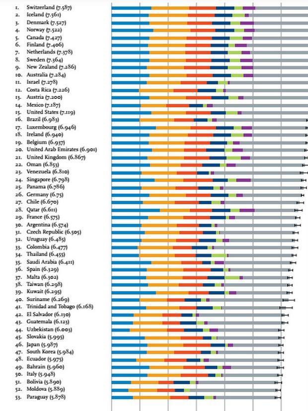 Ο παγκόσμιος 'χάρτης' ευτυχίας. Τα πιο χαρούμενα κράτη του πλανήτη και η πρωτιά της δυστυχίας μας