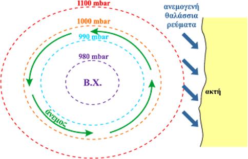 Σχήμα 4.Κάτοψη συστήματος βαρομετρικού χαμηλού (Β.Χ.) κοντά στην ακτή με χαρακτηριστικές τιμές πίεσης στο