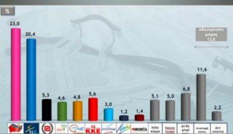 Metron Analysis: Πρώτος ο ΣΥΡΙΖΑ. Χάνει την τρίτη θέση η Χρυσή Αυγή