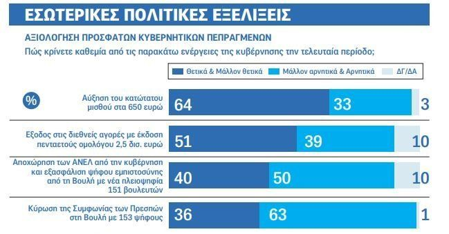 Κλείνει η ψαλίδα ΝΔ-ΣΥΡΙΖΑ